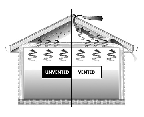 How Proper Attic Ventilation Benefits Your Roof and Your Wallet  sc 1 st  CertainTeed & How Proper Attic Ventilation Benefits Your Roof and Your Wallet ...