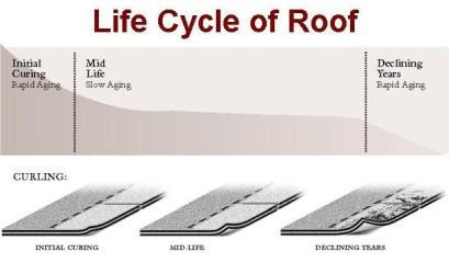 How Do I Know If It Is Time To Replace My Roof?