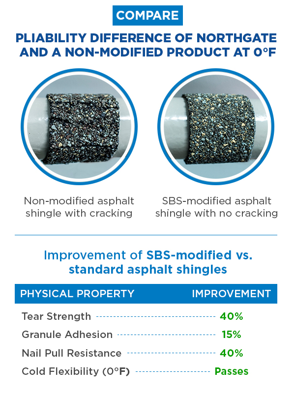 NorthGate SBS modified shingles vs standard shingles testing