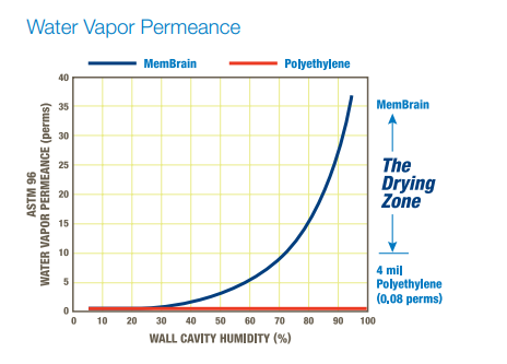 Not all vapor barriers are the same. Choose a smart vapor barrier for more drying power.