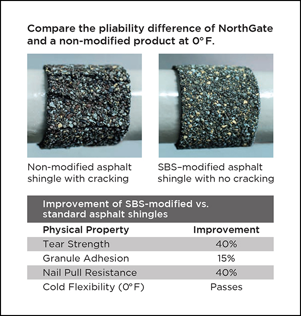 A Bend Test with two images comparing a cracking non-modified asphalt shingle and an SBS-modified asphalt shingle with no cracking
